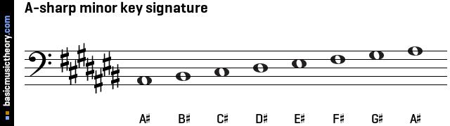 audio downloads ...B Minor Scale Bass Clef