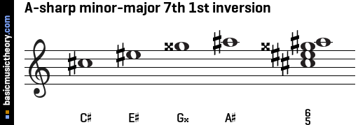 A-sharp minor-major 7th 1st inversion