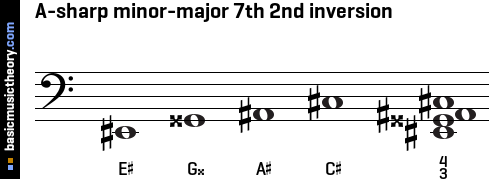 A-sharp minor-major 7th 2nd inversion