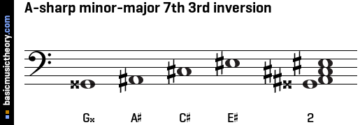 A-sharp minor-major 7th 3rd inversion