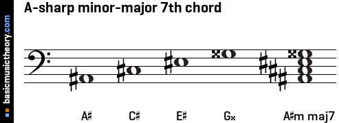 A-sharp minor-major 7th chord