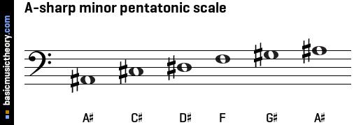 A Sharp Minor Pentatonic Scale