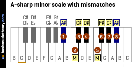 A-sharp minor scale with mismatches