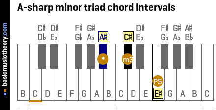 A-sharp minor triad chord intervals