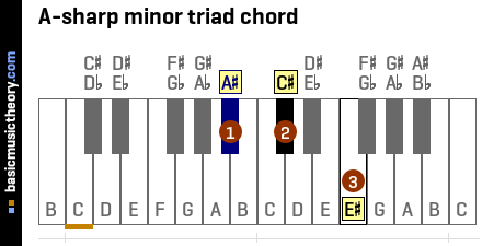 A-sharp minor triad chord