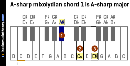 A-sharp mixolydian chord 1 is A-sharp major