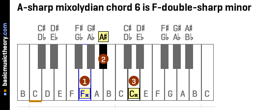 A-sharp mixolydian chord 6 is F-double-sharp minor