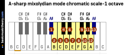 A-sharp mixolydian mode chromatic scale-1 octave