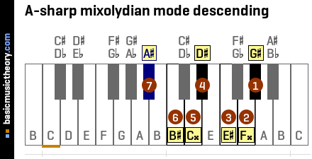 A-sharp mixolydian mode descending