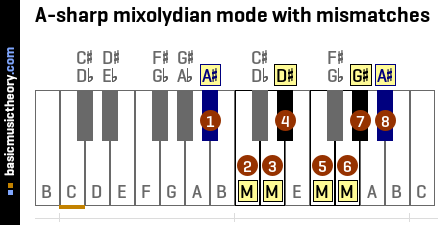 A-sharp mixolydian mode with mismatches
