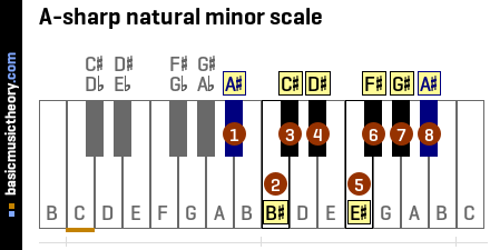 A-sharp natural minor scale