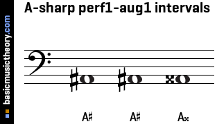A-sharp perf1-aug1 intervals