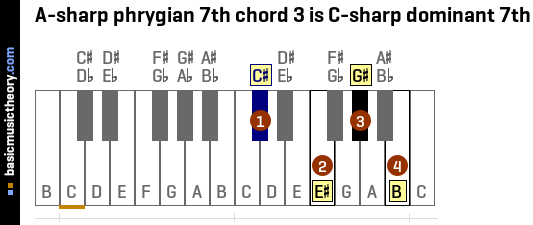 A-sharp phrygian 7th chord 3 is C-sharp dominant 7th