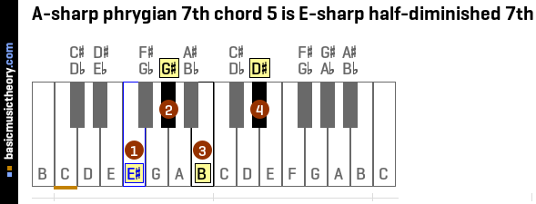 A-sharp phrygian 7th chord 5 is E-sharp half-diminished 7th