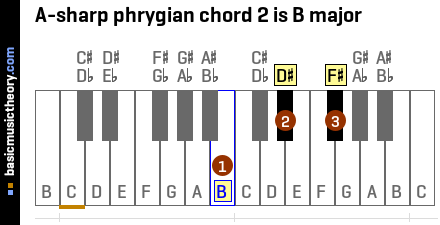 A-sharp phrygian chord 2 is B major