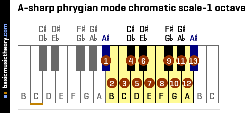 A-sharp phrygian mode chromatic scale-1 octave