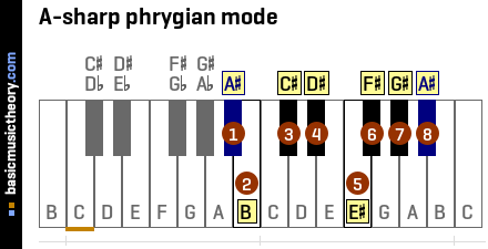 A-sharp phrygian mode