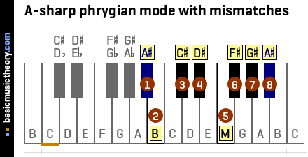 A-sharp phrygian mode with mismatches