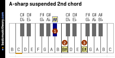A-sharp suspended 2nd chord