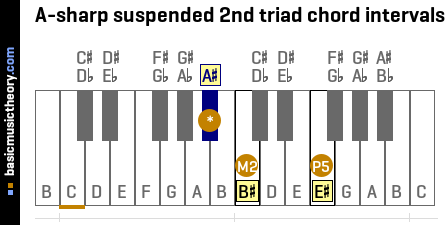 A-sharp suspended 2nd triad chord intervals
