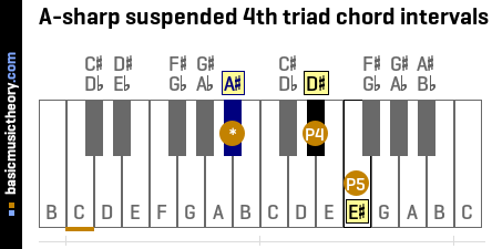 A-sharp suspended 4th triad chord intervals