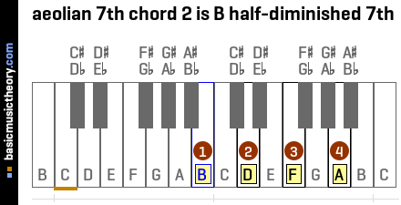 aeolian 7th chord 2 is B half-diminished 7th