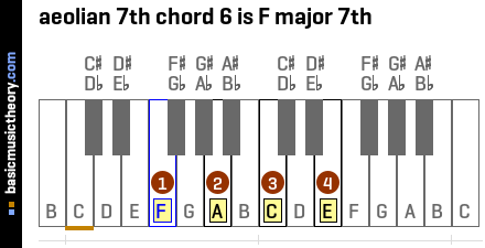 aeolian 7th chord 6 is F major 7th