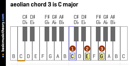 aeolian chord 3 is C major