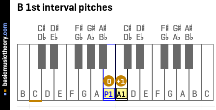 B 1st interval pitches