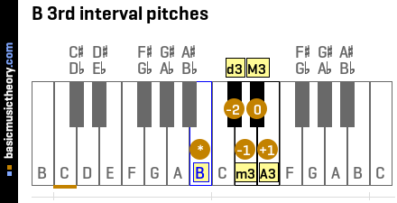B 3rd interval pitches