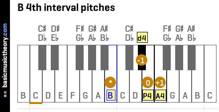 B 4th interval pitches