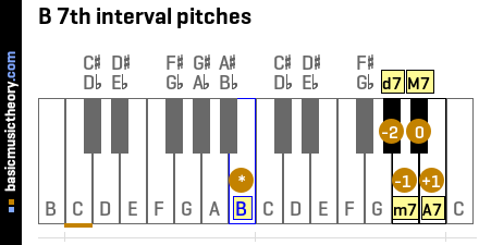 B 7th interval pitches