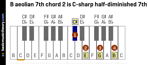 B aeolian 7th chord 2 is C-sharp half-diminished 7th