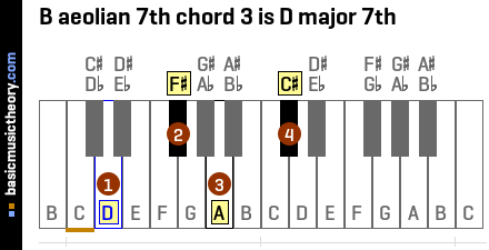 B aeolian 7th chord 3 is D major 7th