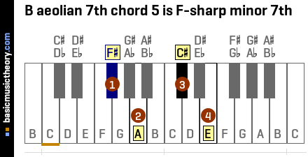 B aeolian 7th chord 5 is F-sharp minor 7th