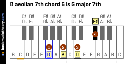 B aeolian 7th chord 6 is G major 7th