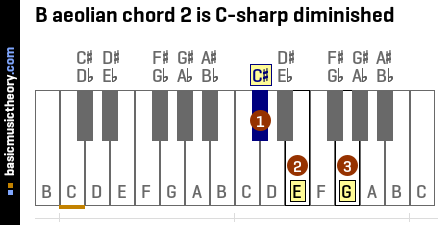 B aeolian chord 2 is C-sharp diminished