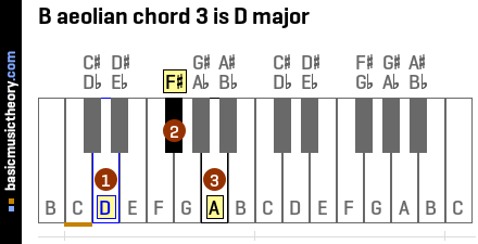 B aeolian chord 3 is D major