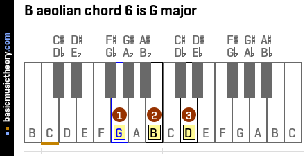 B aeolian chord 6 is G major