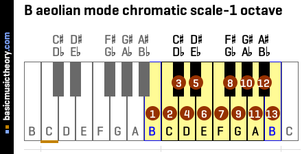 B aeolian mode chromatic scale-1 octave