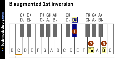 B augmented 1st inversion