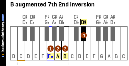 B augmented 7th 2nd inversion