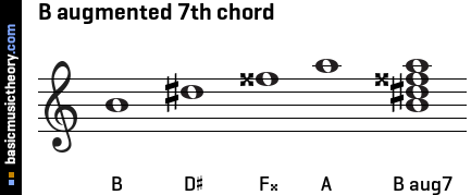 B augmented 7th chord