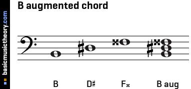 B Flat Major Triad Bass Clef basicmusictheory.com: ...