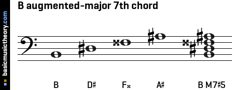 B augmented-major 7th chord