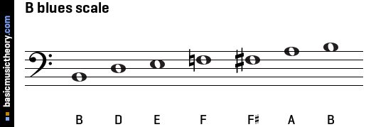 B blues scale