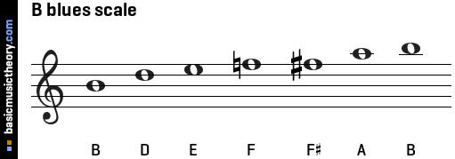 b Flat Blues Scale Trumpet Trumpet b Flat Blues Scale