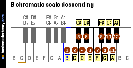 B chromatic scale descending