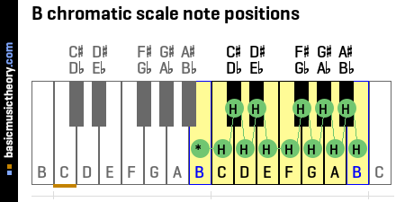 B chromatic scale note positions