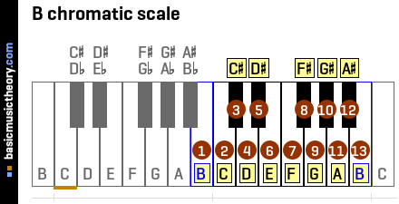 B chromatic scale
